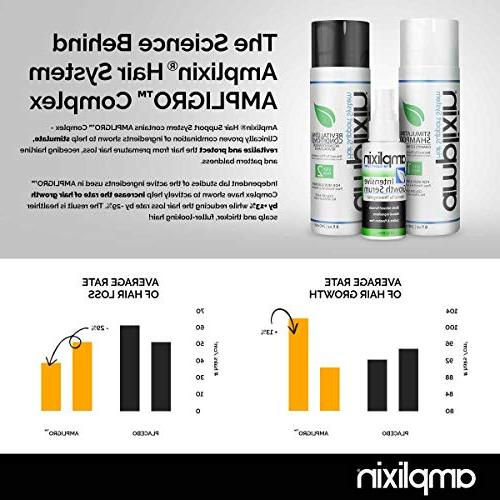 Amplixin Intensive Growth Loss Prevention Treatment For Men Women Thinning DHT Hairline Pattern 2oz